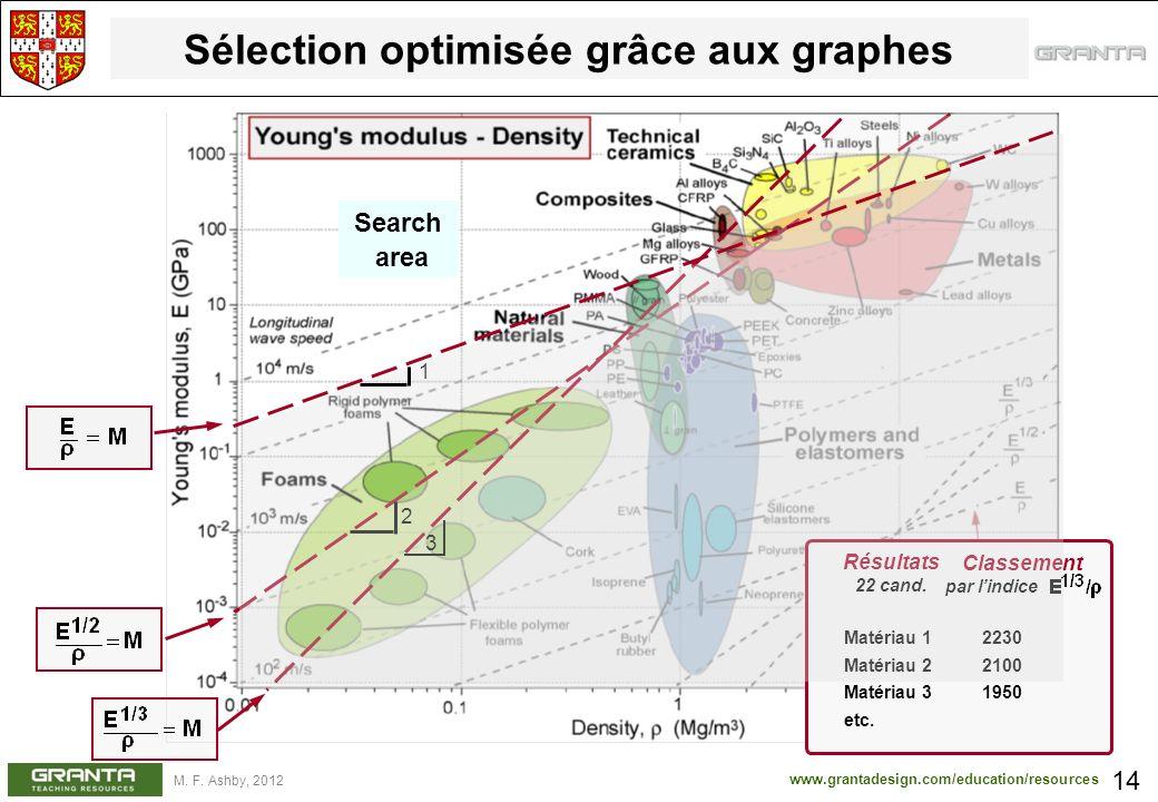 www.grantadesign.com/education/resources M. F. Ashby, 2012 Sélection optimisée grâce aux graphes 14 2 3 Résultats 22 cand. Matériau 1 2230 Matériau 2