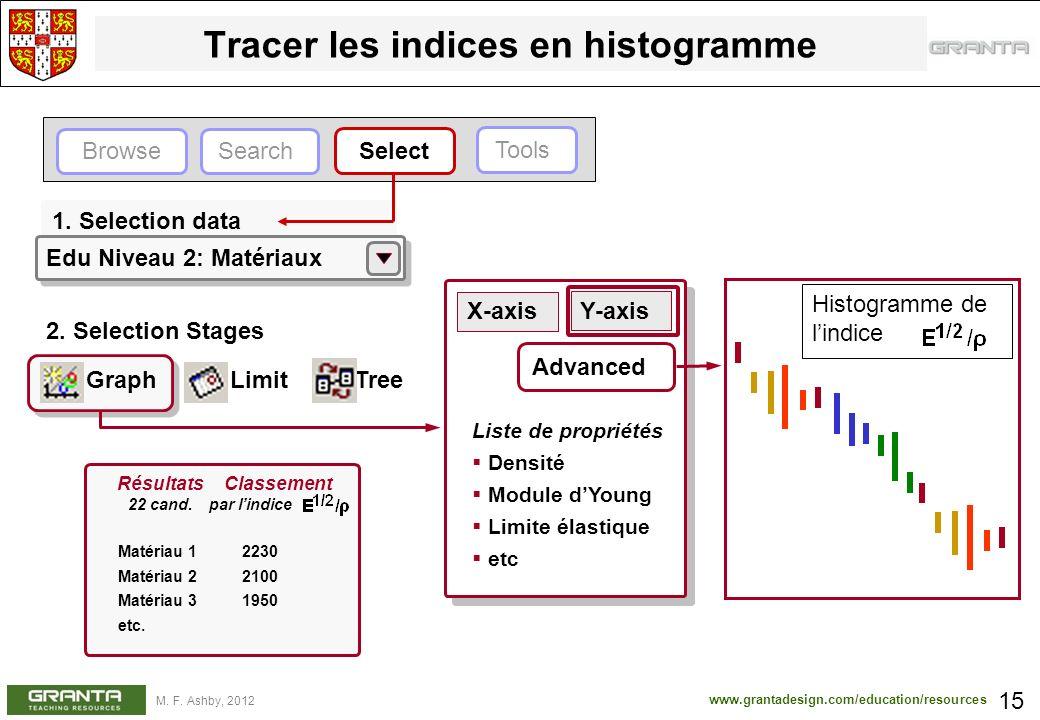 www.grantadesign.com/education/resources M. F. Ashby, 2012 X-axis Y-axis Liste de propriétés Densité Module dYoung Limite élastique etc Advanced Trace