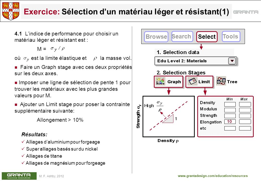 www.grantadesign.com/education/resources M. F. Ashby, 2012 Exercice: Sélection dun matériau léger et résistant(1) 4.1 Lindice de performance pour choi