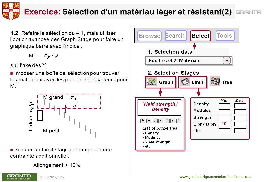 www.grantadesign.com/education/resources M. F. Ashby, 2012 Exercice: Sélection dun matériau léger et résistant(2) 4.2 Refaire la sélection du 4.1, mai