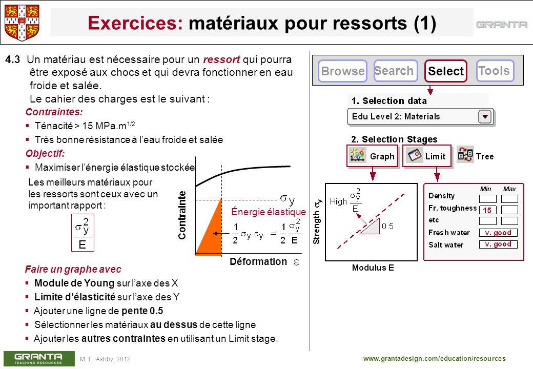 www.grantadesign.com/education/resources M. F. Ashby, 2012 Exercices: matériaux pour ressorts (1) 4.3 Un matériau est nécessaire pour un ressort qui p