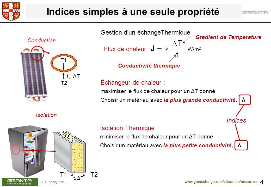 www.grantadesign.com/education/resources M. F. Ashby, 2012 Indices simples à une seule propriété 4 Flux de chaleur W/m 2 Conductivité thermique Gestio