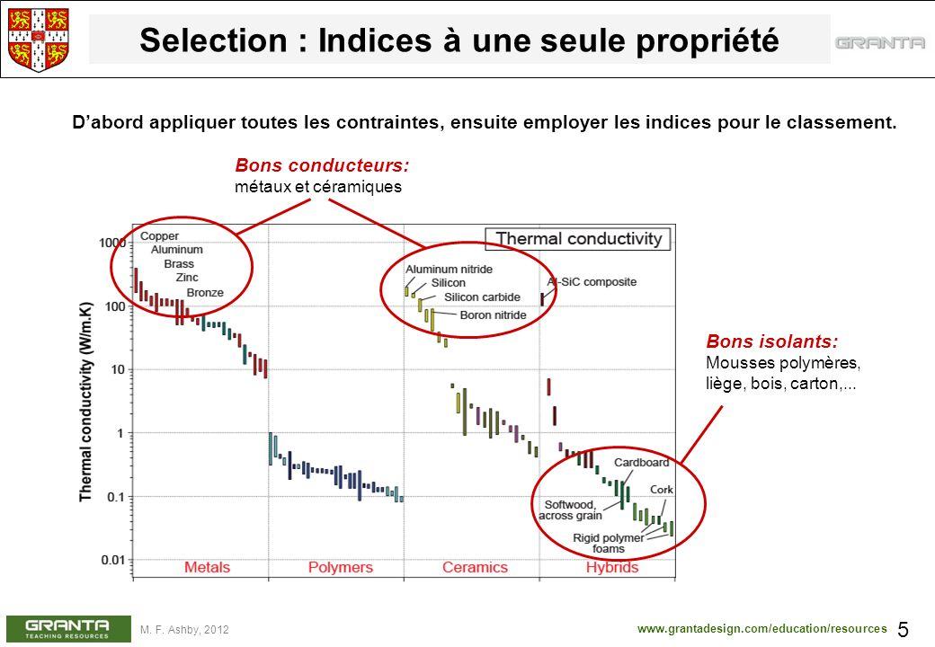 www.grantadesign.com/education/resources M. F. Ashby, 2012 Selection : Indices à une seule propriété 5 Bons conducteurs: métaux et céramiques Bons iso