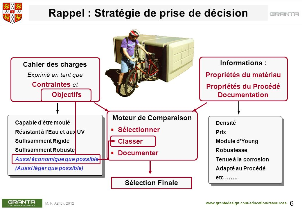 www.grantadesign.com/education/resources M. F. Ashby, 2012 Rappel : Stratégie de prise de décision 6 Cahier des charges Exprimé en tant que Contrainte