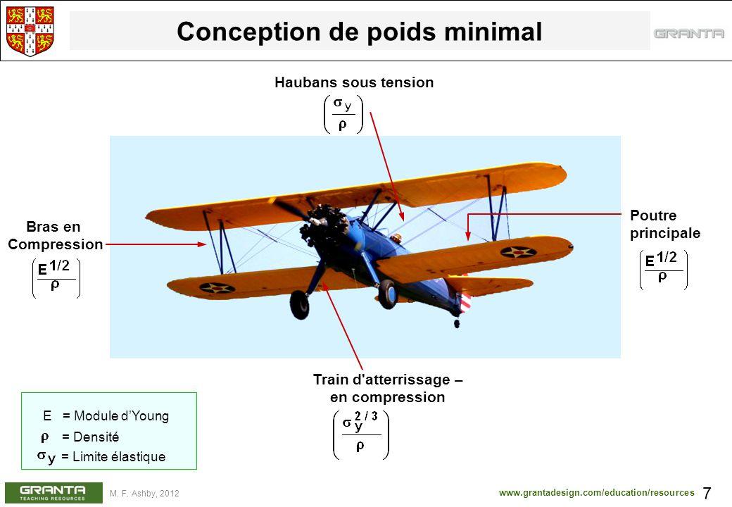www.grantadesign.com/education/resources M. F. Ashby, 2012 Conception de poids minimal 7 Bras en Compression Train d'atterrissage – en compression Hau