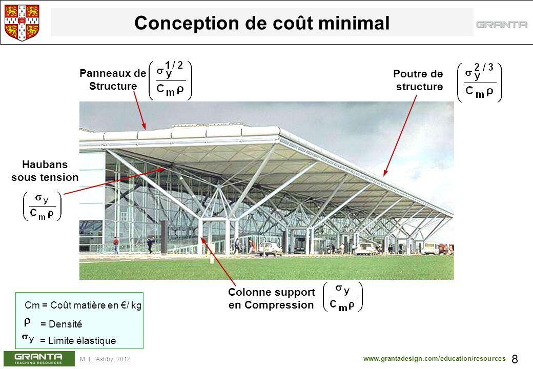 www.grantadesign.com/education/resources M. F. Ashby, 2012 Conception de coût minimal 8 Poutre de structure Panneaux de Structure Haubans sous tension
