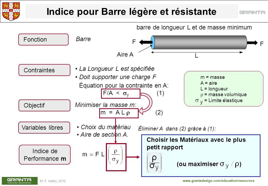www.grantadesign.com/education/resources M. F. Ashby, 2012 Indice pour Barre légère et résistante Minimiser la masse m: m = A L (2) Objectif La Longue
