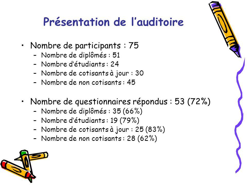 Présentation de lauditoire Nombre de participants : 75 –Nombre de diplômés : 51 –Nombre détudiants : 24 –Nombre de cotisants à jour : 30 –Nombre de non cotisants : 45 Nombre de questionnaires répondus : 53 (72%) –Nombre de diplômés : 35 (66%) –Nombre détudiants : 19 (79%) –Nombre de cotisants à jour : 25 (83%) –Nombre de non cotisants : 28 (62%)