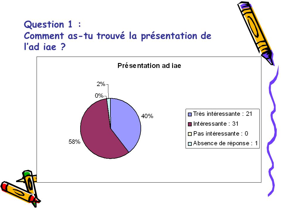 Question 1 : Comment as-tu trouvé la présentation de lad iae ?
