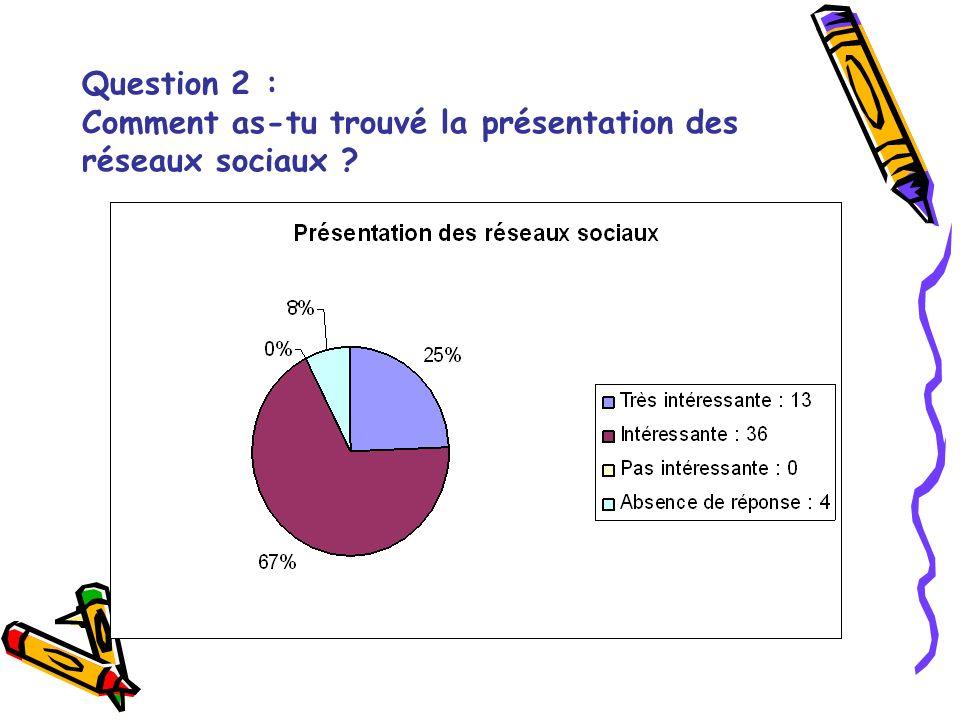 Question 2 : Comment as-tu trouvé la présentation des réseaux sociaux