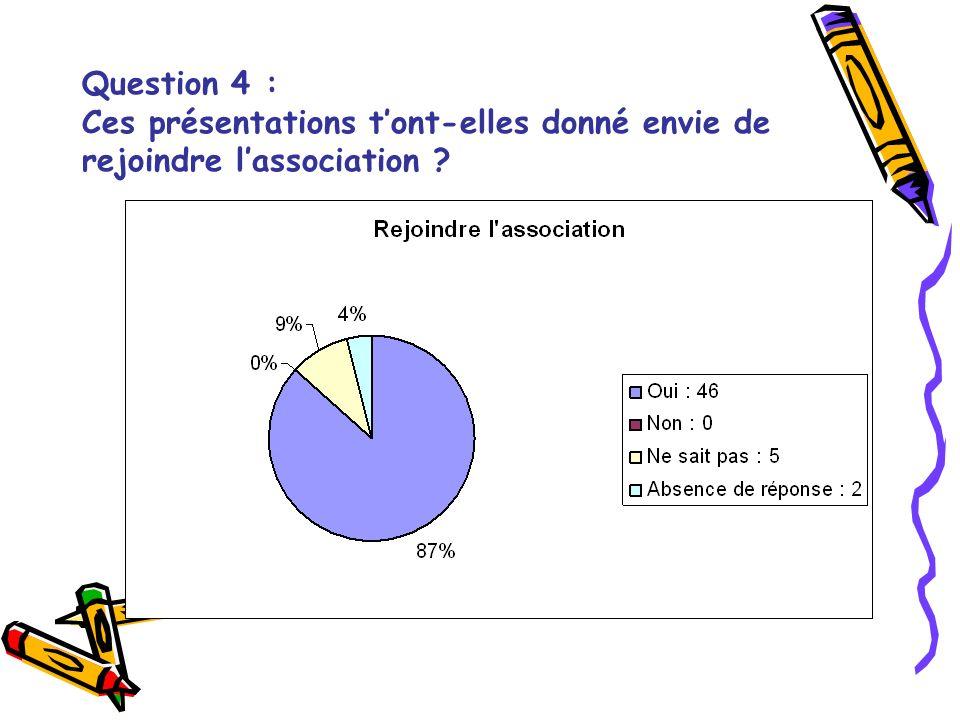 Question 4 : Ces présentations tont-elles donné envie de rejoindre lassociation