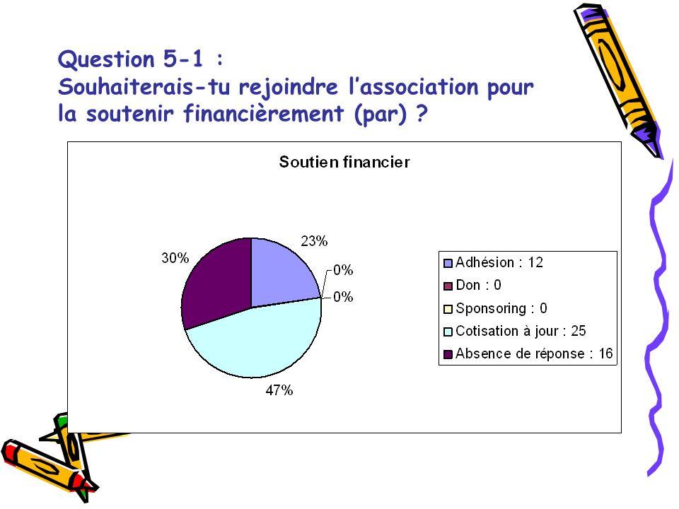 Question 5-1 : Souhaiterais-tu rejoindre lassociation pour la soutenir financièrement (par) ?