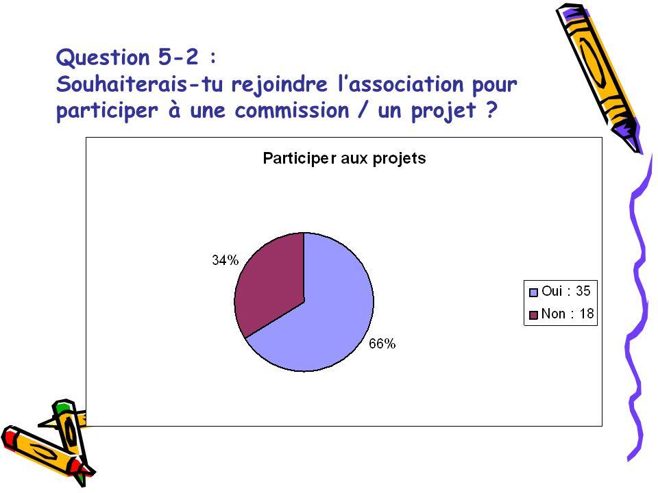 Question 5-2 : Souhaiterais-tu rejoindre lassociation pour participer à une commission / un projet