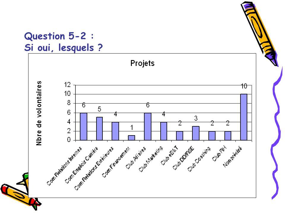 Question 5-2 : Si oui, lesquels ?