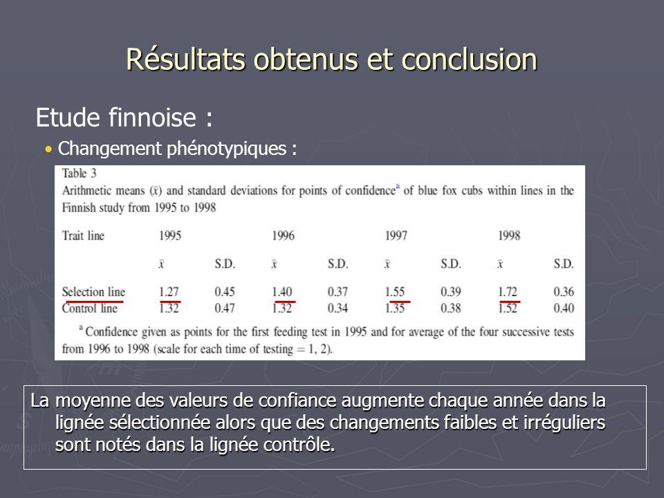 Résultats obtenus et conclusion La moyenne des valeurs de confiance augmente chaque année dans la lignée sélectionnée alors que des changements faible