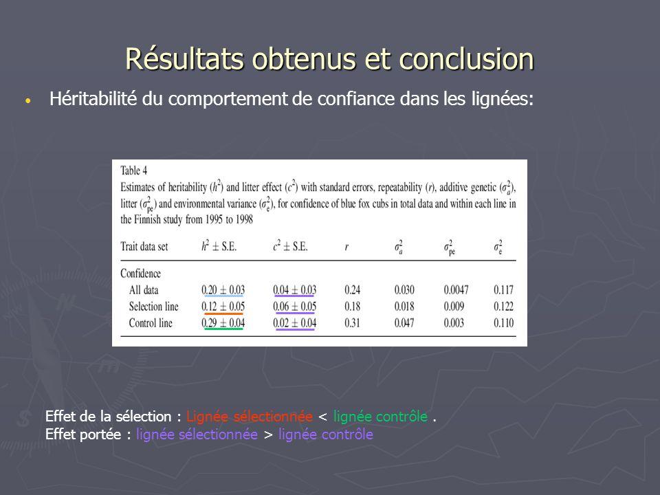 Résultats obtenus et conclusion Héritabilité du comportement de confiance dans les lignées: Effet de la sélection : Lignée sélectionnée < lignée contr