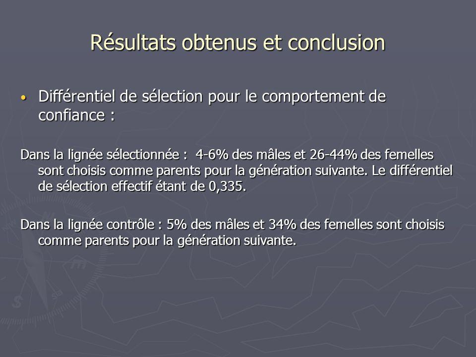 Différentiel de sélection pour le comportement de confiance : Différentiel de sélection pour le comportement de confiance : Dans la lignée sélectionné