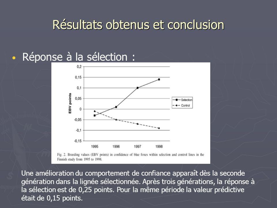 Réponse à la sélection : Résultats obtenus et conclusion Une amélioration du comportement de confiance apparaît dès la seconde génération dans la lign
