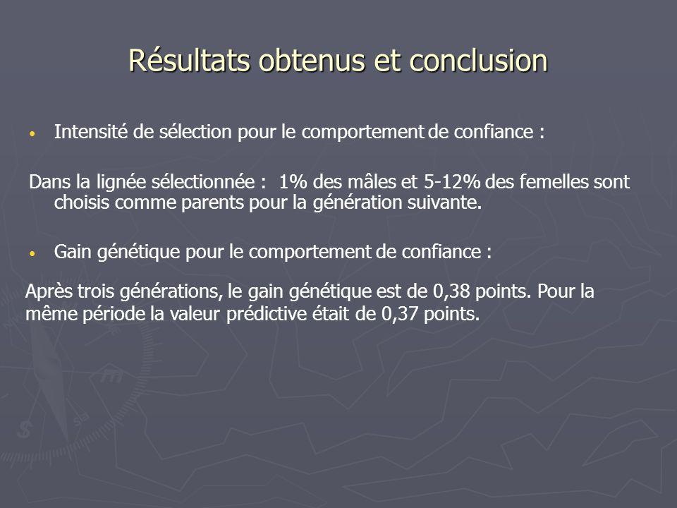 Intensité de sélection pour le comportement de confiance : Dans la lignée sélectionnée : 1% des mâles et 5-12% des femelles sont choisis comme parents