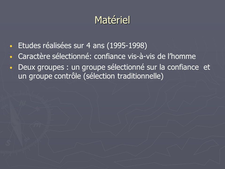 Etudes réalisées sur 4 ans (1995-1998) Caractère sélectionné: confiance vis-à-vis de lhomme Deux groupes : un groupe sélectionné sur la confiance et u