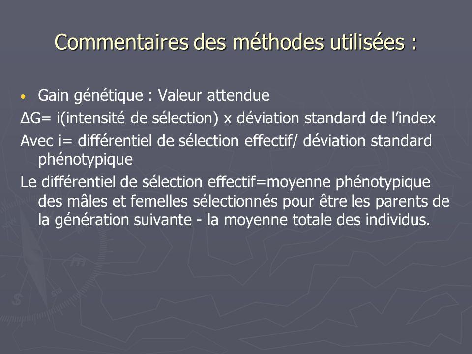Commentaires des méthodes utilisées : Gain génétique : Valeur attendue ΔG= i(intensité de sélection) x déviation standard de lindex Avec i= différenti