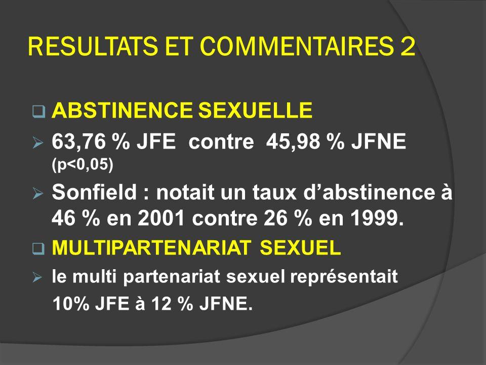 RESULTATS ET COMMENTAIRES 2 ABSTINENCE SEXUELLE 63,76 % JFE contre 45,98 % JFNE (p<0,05) Sonfield : notait un taux dabstinence à 46 % en 2001 contre 2