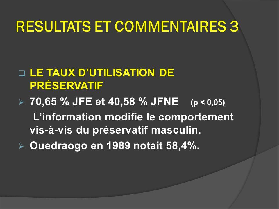 RESULTATS ET COMMENTAIRES 3 LE TAUX DUTILISATION DE PRÉSERVATIF 70,65 % JFE et 40,58 % JFNE (p < 0,05) Linformation modifie le comportement vis-à-vis