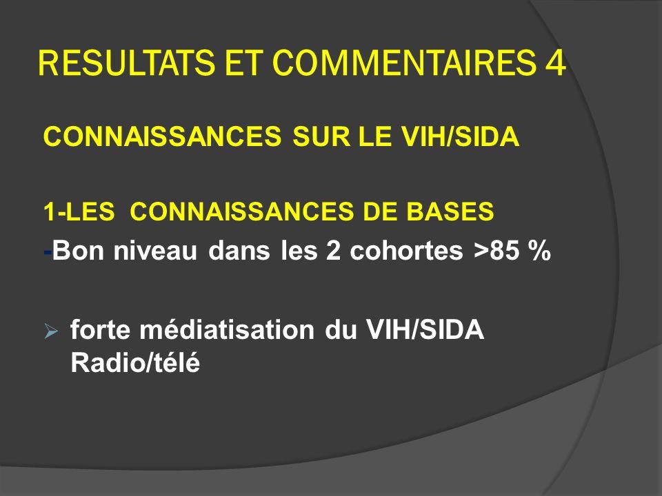 RESULTATS ET COMMENTAIRES 4 CONNAISSANCES SUR LE VIH/SIDA 1-LES CONNAISSANCES DE BASES -Bon niveau dans les 2 cohortes >85 % forte médiatisation du VI