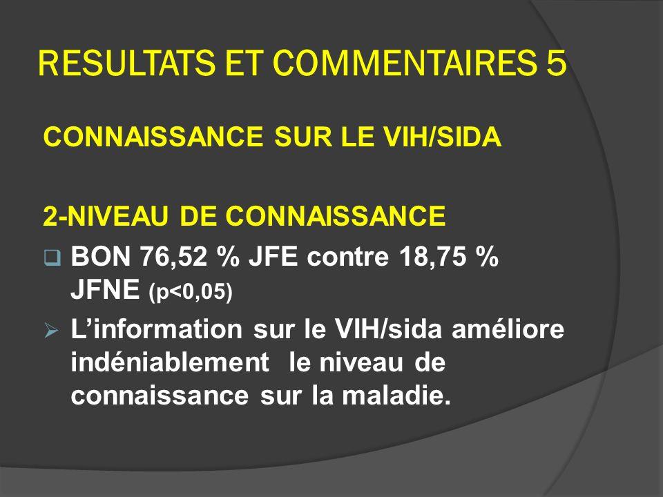 RESULTATS ET COMMENTAIRES 5 CONNAISSANCE SUR LE VIH/SIDA 2-NIVEAU DE CONNAISSANCE BON 76,52 % JFE contre 18,75 % JFNE (p<0,05) Linformation sur le VIH
