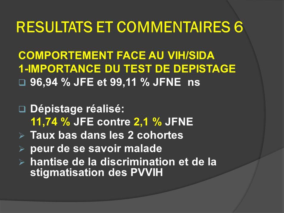 RESULTATS ET COMMENTAIRES 6 COMPORTEMENT FACE AU VIH/SIDA 1-IMPORTANCE DU TEST DE DEPISTAGE 96,94 % JFE et 99,11 % JFNE ns Dépistage réalisé: 11,74 %