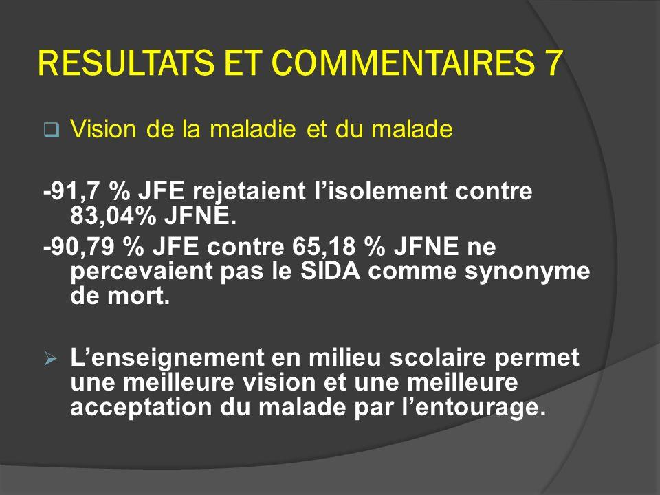 RESULTATS ET COMMENTAIRES 7 Vision de la maladie et du malade -91,7 % JFE rejetaient lisolement contre 83,04% JFNE. -90,79 % JFE contre 65,18 % JFNE n