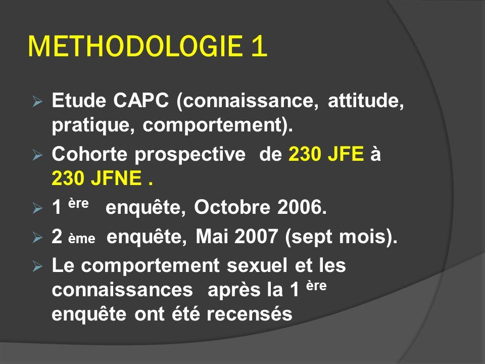 METHODOLOGIE 1 Etude CAPC (connaissance, attitude, pratique, comportement). Cohorte prospective de 230 JFE à 230 JFNE. 1 ère enquête, Octobre 2006. 2