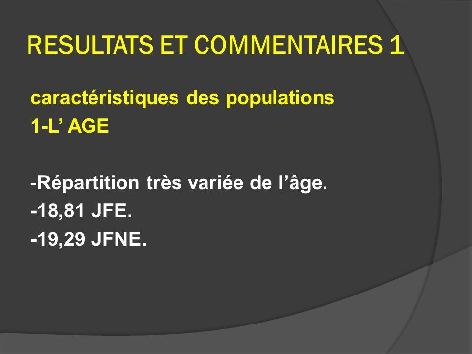 RESULTATS ET COMMENTAIRES 1 caractéristiques des populations 1-L AGE -Répartition très variée de lâge. -18,81 JFE. -19,29 JFNE.
