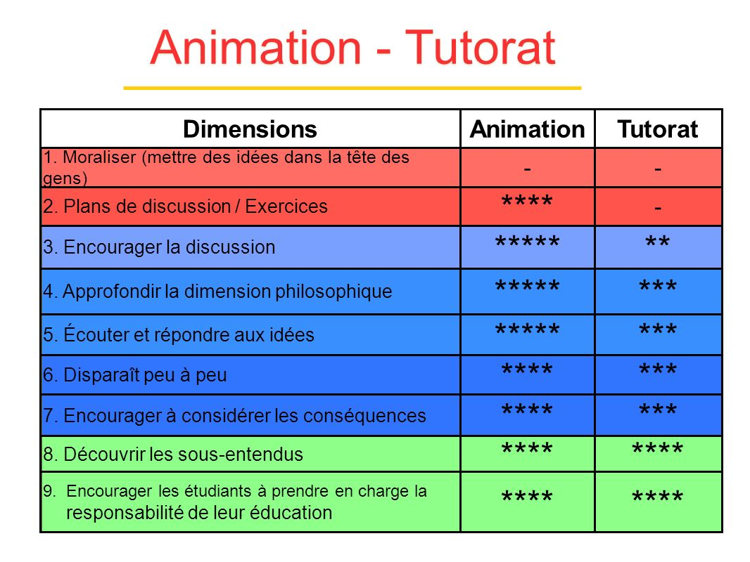 Animation - Tutorat