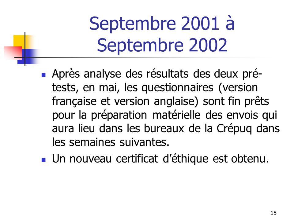 15 Septembre 2001 à Septembre 2002 Après analyse des résultats des deux pré- tests, en mai, les questionnaires (version française et version anglaise) sont fin prêts pour la préparation matérielle des envois qui aura lieu dans les bureaux de la Crépuq dans les semaines suivantes.