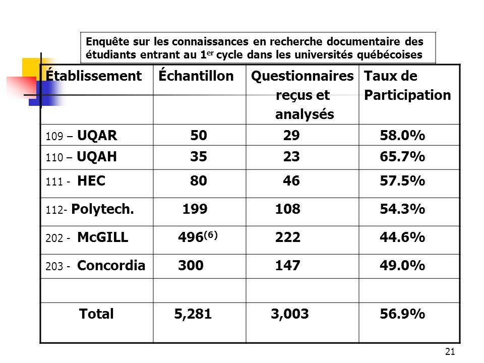 21 ÉtablissementÉchantillonQuestionnaires reçus et analysés Taux de Participation 109 – UQAR 50 29 58.0% 110 – UQAH 35 23 65.7% 111 - HEC 80 46 57.5% 112- Polytech.