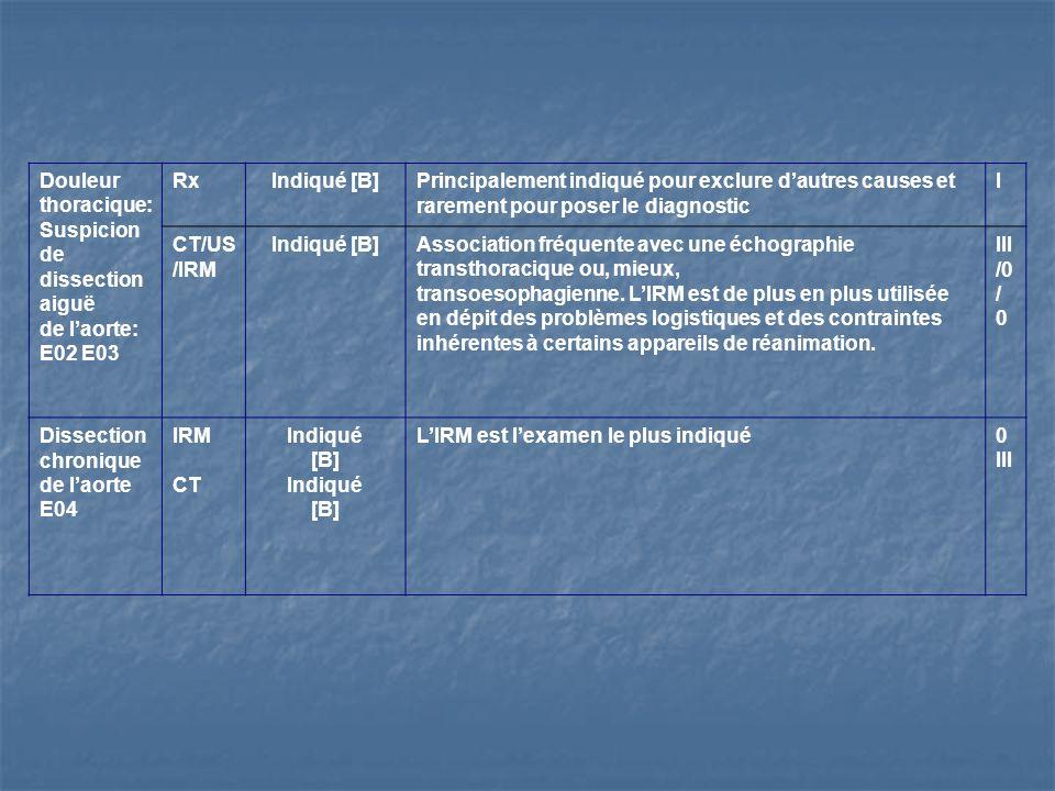 Douleur thoracique: Suspicion de dissection aiguë de laorte: E02 E03 RxIndiqué [B]Principalement indiqué pour exclure dautres causes et rarement pour