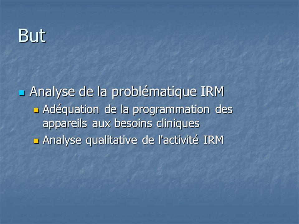 But Analyse de la problématique IRM Analyse de la problématique IRM Adéquation de la programmation des appareils aux besoins cliniques Adéquation de l