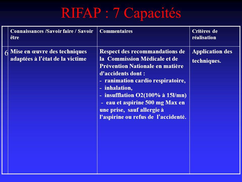 RIFAP : 7 Capacités Connaissances /Savoir faire / Savoir être CommentairesCritères de réalisation 6 Mise en œuvre des techniques adaptées à l état de la victime Respect des recommandations de la Commission Médicale et de Prévention Nationale en matière d accidents dont : - ranimation cardio respiratoire, - inhalation, - insufflation O2(100% à 15l/mn) - eau et aspirine 500 mg Max en une prise, sauf allergie à l aspirine ou refus de l accidenté.