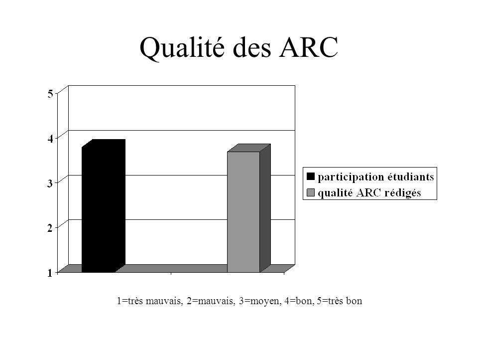 Qualité des ARC 1=très mauvais, 2=mauvais, 3=moyen, 4=bon, 5=très bon