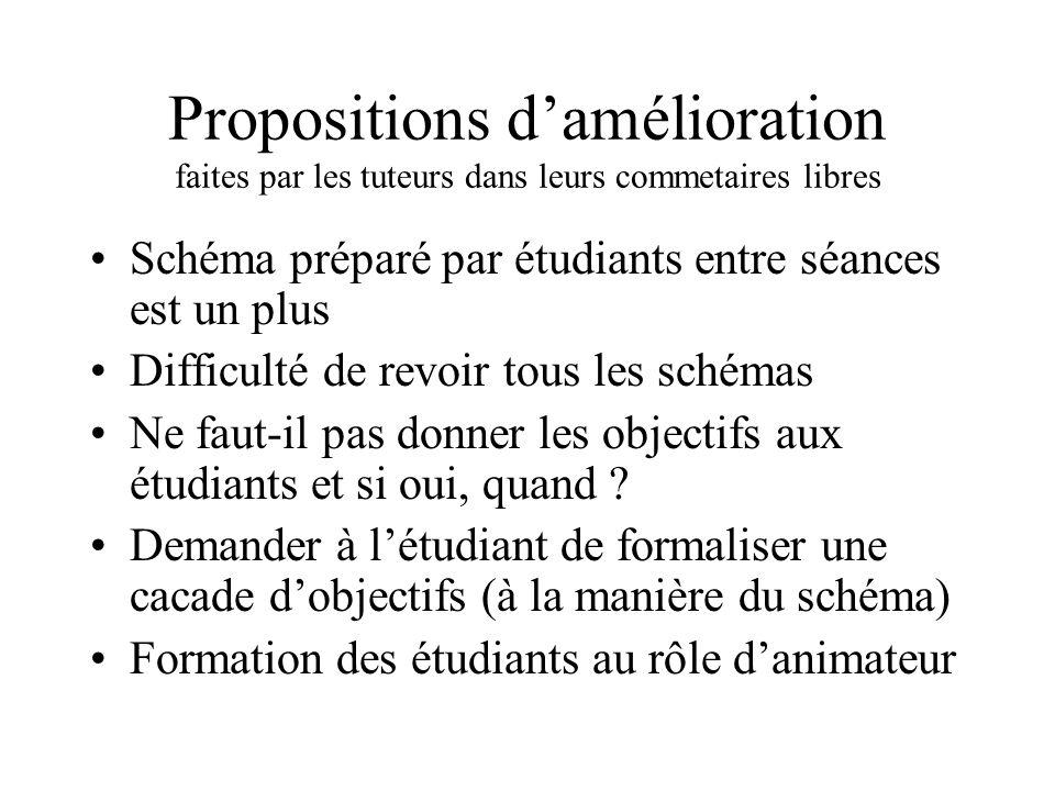 Propositions damélioration faites par les tuteurs dans leurs commetaires libres Schéma préparé par étudiants entre séances est un plus Difficulté de r