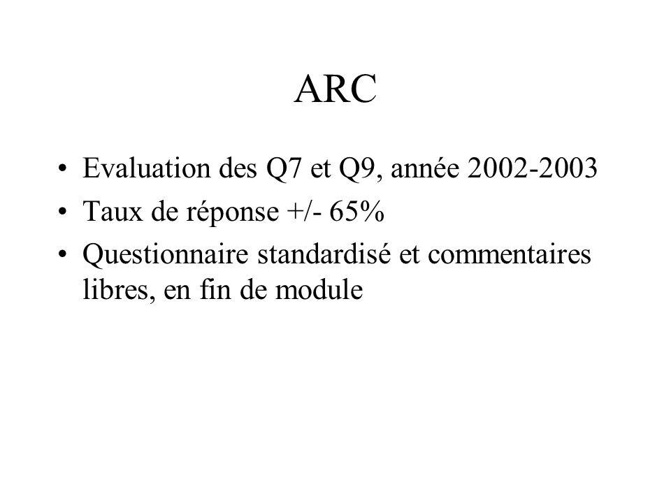 ARC Evaluation des Q7 et Q9, année 2002-2003 Taux de réponse +/- 65% Questionnaire standardisé et commentaires libres, en fin de module