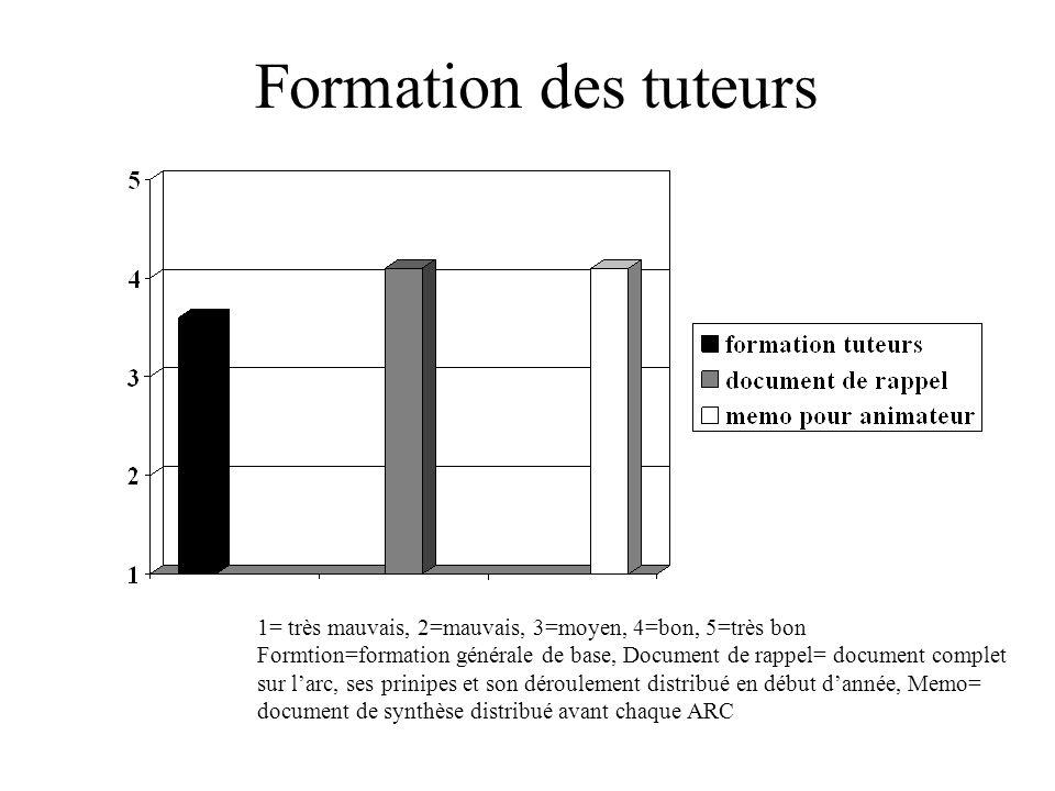 Formation des tuteurs 1= très mauvais, 2=mauvais, 3=moyen, 4=bon, 5=très bon Formtion=formation générale de base, Document de rappel= document complet