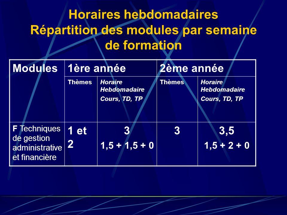 Horaires hebdomadaires Répartition des modules par semaine de formation Modules1ère année2ème année ThèmesHoraire Hebdomadaire Cours, TD, TP ThèmesHor