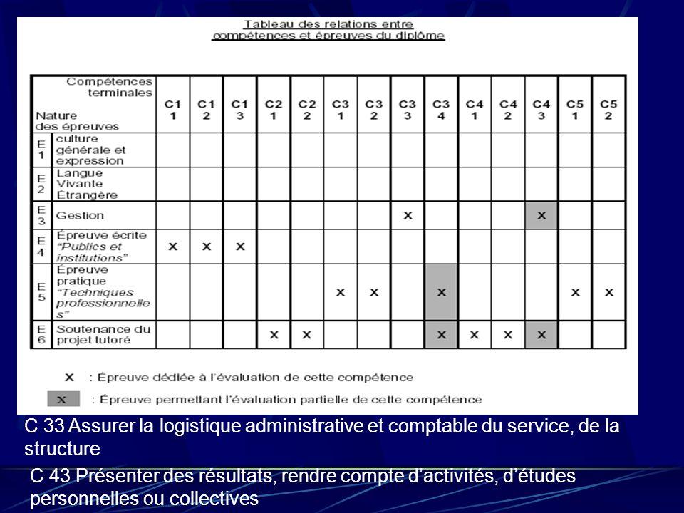 C 33 Assurer la logistique administrative et comptable du service, de la structure C 43 Présenter des résultats, rendre compte dactivités, détudes per