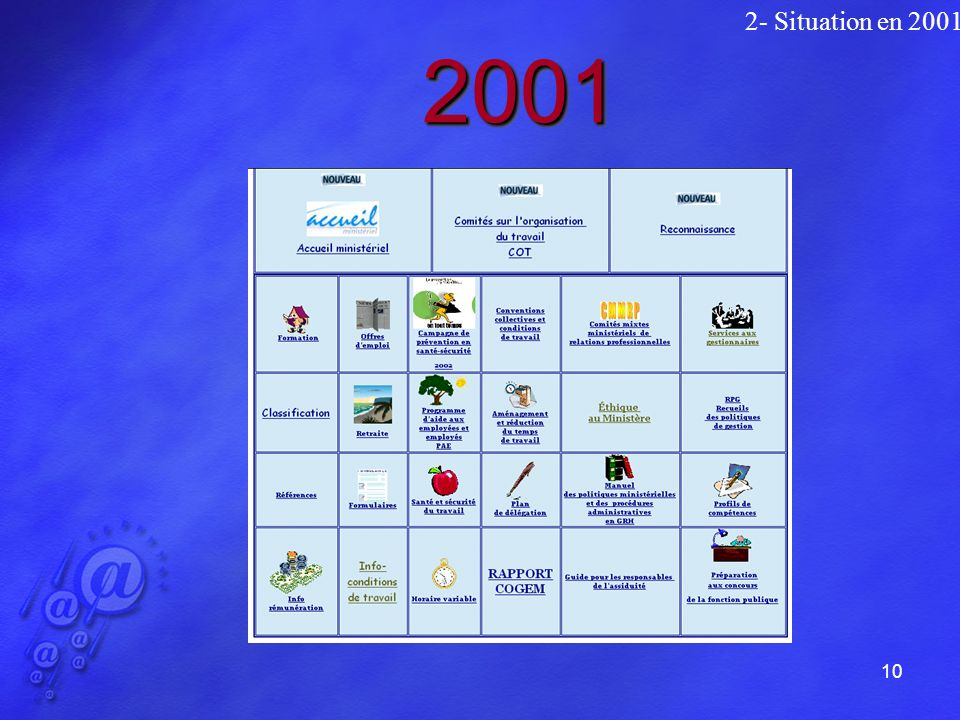 10 20012001 2- Situation en 2001