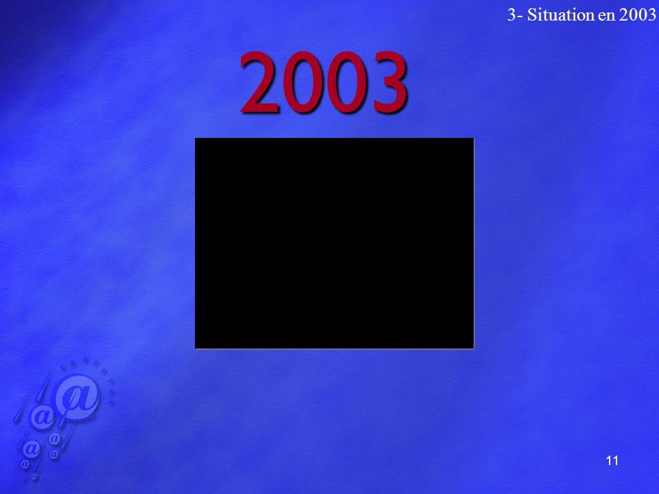 11 2003 3- Situation en 2003