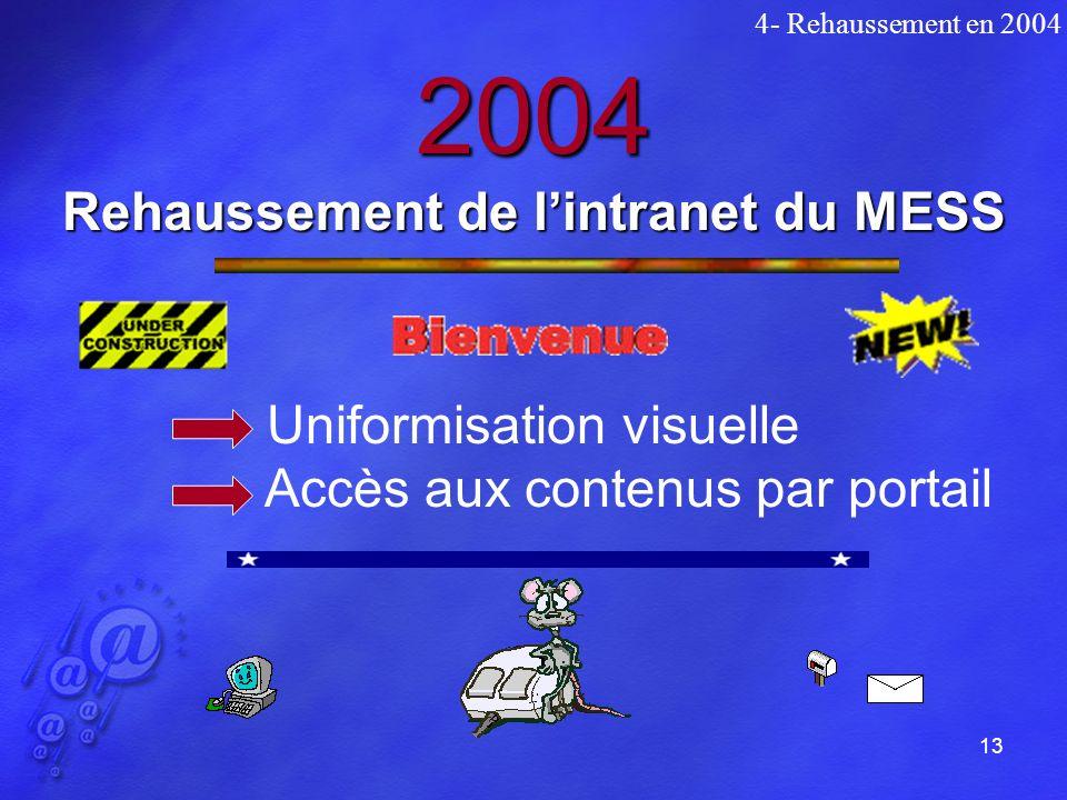 13 2004 Rehaussement de lintranet du MESS Uniformisation visuelle Accès aux contenus par portail 4- Rehaussement en 2004
