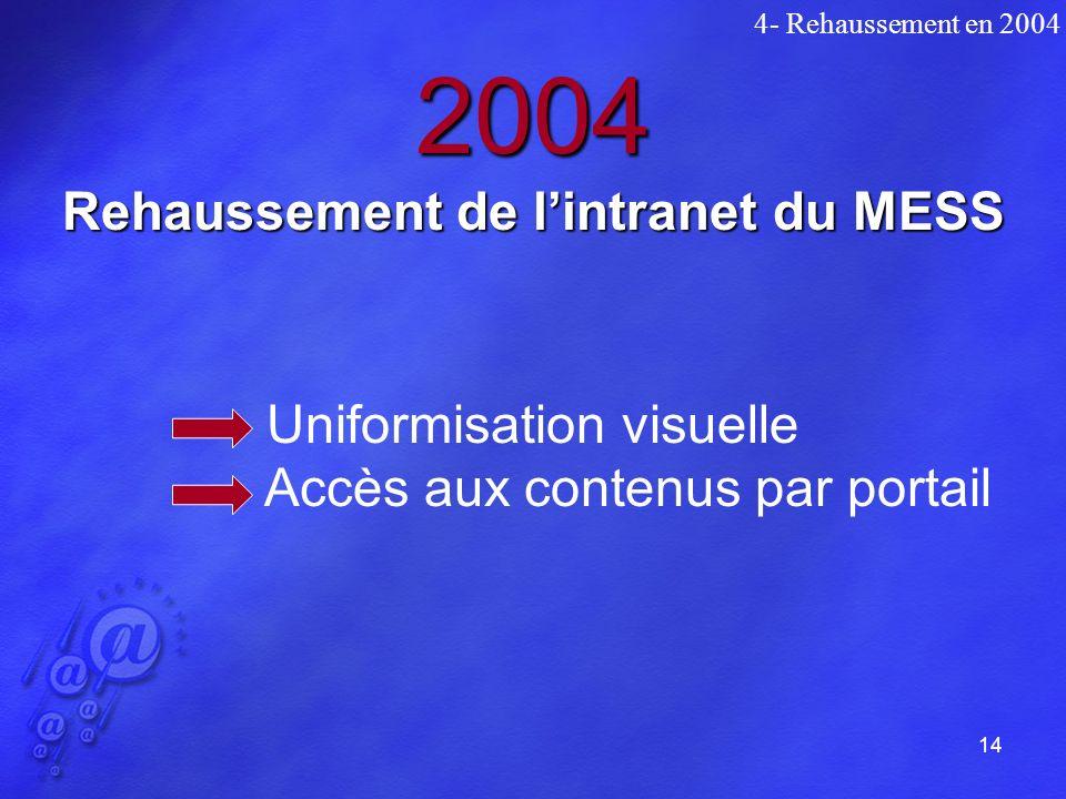 14 2004 Rehaussement de lintranet du MESS Uniformisation visuelle Accès aux contenus par portail 4- Rehaussement en 2004