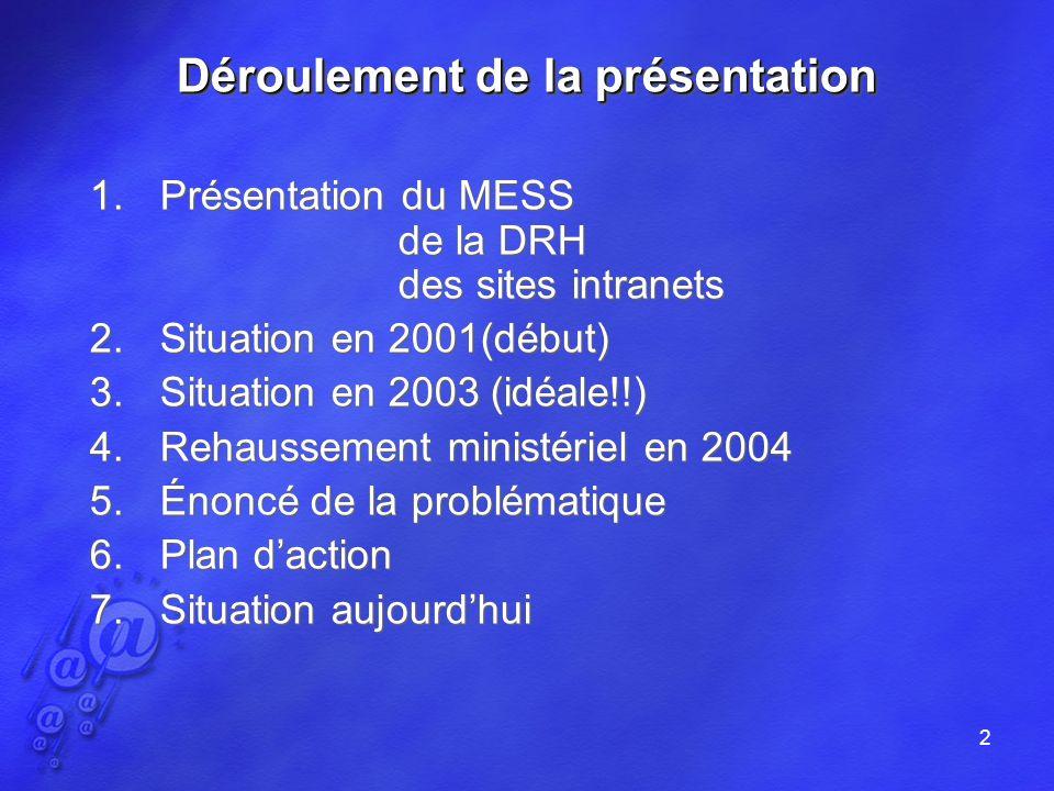 2 Déroulement de la présentation 1.Présentation du MESS de la DRH des sites intranets 2.Situation en 2001(début) 3.Situation en 2003 (idéale!!) 4.Rehaussement ministériel en 2004 5.Énoncé de la problématique 6.Plan daction 7.Situation aujourdhui Déroulement de la présentation 1.Présentation du MESS de la DRH des sites intranets 2.Situation en 2001(début) 3.Situation en 2003 (idéale!!) 4.Rehaussement ministériel en 2004 5.Énoncé de la problématique 6.Plan daction 7.Situation aujourdhui